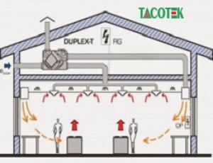 Lắp đặt hệ thống thông gió tầng hầm