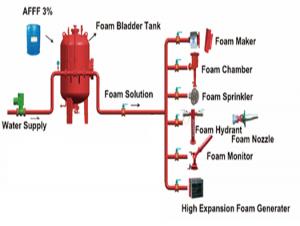 Tìm hiểu về hệ thống phòng cháy chữa cháy
